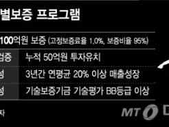 중기부, '100억 보증' 받을 예비유니콘 15개사 내일 선발