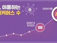 패션 이커머스 AI '오드컨셉', 3개월새 고객 2배↑ 성장 탄력..