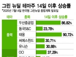 8일만에 86% 뛴 두산중공업…'그린뉴딜' 수혜주들