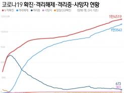 '멈추지 않는 교회 감염'…경기 확진자 7명↑, 교회관련 4명