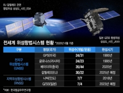 'GPS 독립' 韓 독자 위성항법시스템 갖춰질까