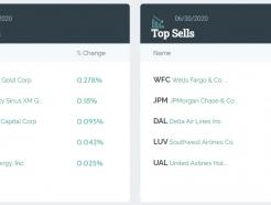 미국 투자 대가들 채권·항공 지분 팔고 '금' 샀다