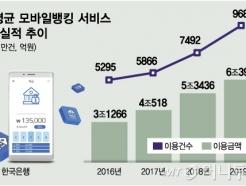 국민 60%, 연 1조씩 성장… '글로벌 톱' 韓 모바일뱅킹