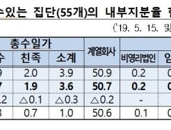 총수일가, 지분 3.6%로 그룹 지배…SK·<strong>금호</strong>는 '1% 미만'