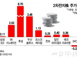 '한국판 뉴딜 펀드' 발표에 2차전지株 '함박 웃음'