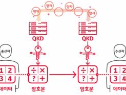한화시스템, '해킹 원천 차단' 양자암호통신 기술 개발 나선다