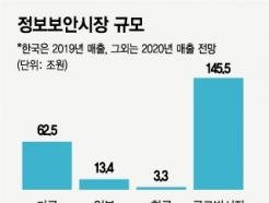 """""""글로벌 시장의 1.4%""""…우물 안 '사이버 보안' 키우자"""