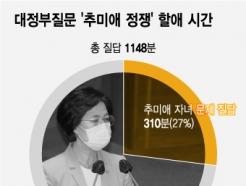 나흘 동안 열린 대정부질문…'추미애 타임'만 310분