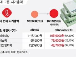 코로나19 직격탄 맞은 <strong>롯데</strong>그룹, 위기 돌파할 성장동력은