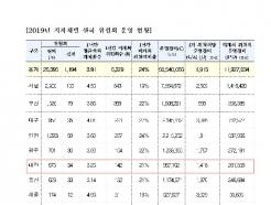 대전·충남 지자체 위원회 20%이상 1년간 회의실적 전무