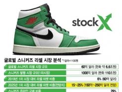 """""""12만원 신발이 1530% 급등""""…주식과 닮은 듯 다른 '스니커테크'"""