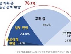 """국내 주요 기업 77% """"디지털뉴딜 정책 사업에 반영"""""""
