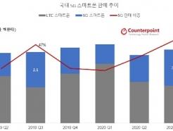 """올해 5G 스마트폰 판매량 지난해 2배…""""연말까지 1000만대 넘는다"""""""