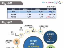 고양시, 2021년 예산안 2조6975억원 편성…금년 대비 0.2% 증가↑