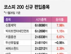 코스피200 신규 편입에 신풍<strong>제약</strong>·키움증권 '신바람'