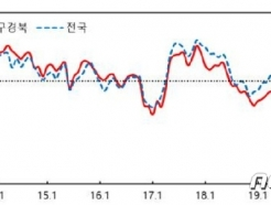 대구·경북 소비자심리지수 2개월 연속 상승…전반적으로 개선세 보여