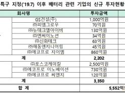 경북 10개 기업에 5552억원 몰린 비결 '규제자유특구'