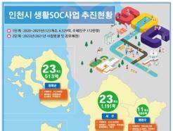 인천시, 내년 국비 4조8000억 확보…최고기록 또 경신