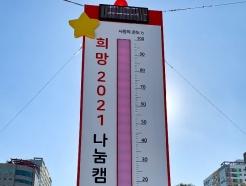 """인천 사랑의온도탑 39일만에 100도…""""역대 최단 시간 달성"""""""