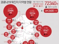 광주·전남서 10명 확진…대부분 'n차 감염·깜깜이'(종합)