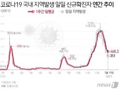 고양시 정발산동 행정복지센터 직원 1명 확진…2일간 폐쇄