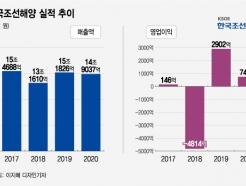 """한국<strong>조선해양</strong>, '환율 타격' 영업익 급감 """"올해는 나아질 것"""""""