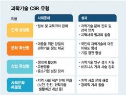 ESG의 진화 '과학기술 CSR'