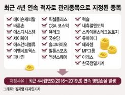 적자, 적자, 적자…'관리종목·상장폐지 위기' 코스닥 기업 30여곳
