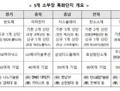 용인·청주·천안·전주·창원, 소부장 클러스터 세운다