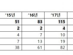 쿠팡·배민 잇는 '예비 유니콘' 역대 최다…1000억 기업가치 5년새 6.3배↑