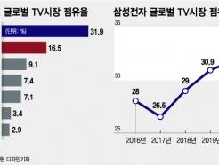 """""""QLED 250만대 더 팔렸다"""" 삼성, 글로벌 TV시장 15년 연속 1위"""