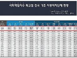 광양시, '사회책임지수' 평가 전남 자치단체 중 1위