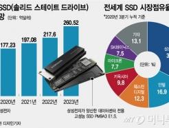 """""""페이스북에 SSD…"""" <strong>삼성</strong>은 왜 고객 명단을 공개했나"""