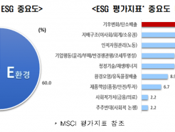 """증권사 리서치센터장들 """"ESG 대응 가장 잘하는 기업은 SK"""""""