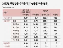 작년 72조 불린 국민연금, <strong>삼성전자</strong> 영업익 2배 벌었다