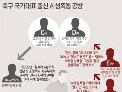 [사진] [그래픽] 축구 국가대표 출신 A 성폭행 진실공방