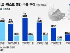 백신 뜨자 꺾인 진단키트…2월 수출 반토막