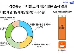"""온라인 투자자도 30%가 """"증권사 직원과 상담 원해"""""""