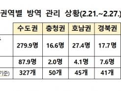 지난주 코로나 확진자 일평균 370명...전주 대비 19%↓
