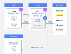 한컴위드, 통합 인증 중계 플랫폼 '애니사인 라이트 플러스' 출시