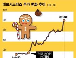 """""""엉덩이 무거운 삼전보다 낫다"""" 9만원 돌파한 <strong>데브시스터즈</strong>"""