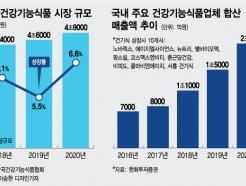 """""""5조 시장 시대 눈앞""""…코로나 올라탄 건기식"""