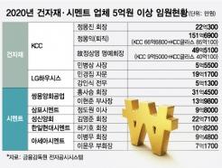 건자재업계 '연봉킹' 151억원 KCC정몽익 회장