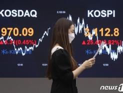 부?울?경 지역 기업 3월 시가총액 64조…전달보다 3조원 증가