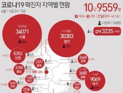 [사진] [그래픽] 코로나19 확진자 지역별 현황(11일)