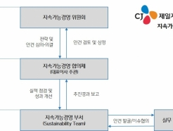 <strong>CJ제일제당</strong>, '지속가능경영 위원회' 출범