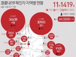 대전서 일가족 2명 등 6명 코로나19 신규 확진