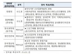 대림대·동양미래대 등 5개교 마이스터대 선정