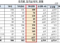 은행 해외점포 '코로나' 직격탄…작년 순익 25.4% 급감
