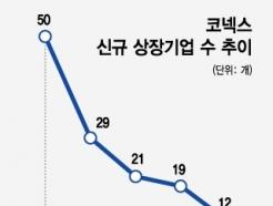 기술특례 완화하는 거래소…'진퇴양난' 코넥스